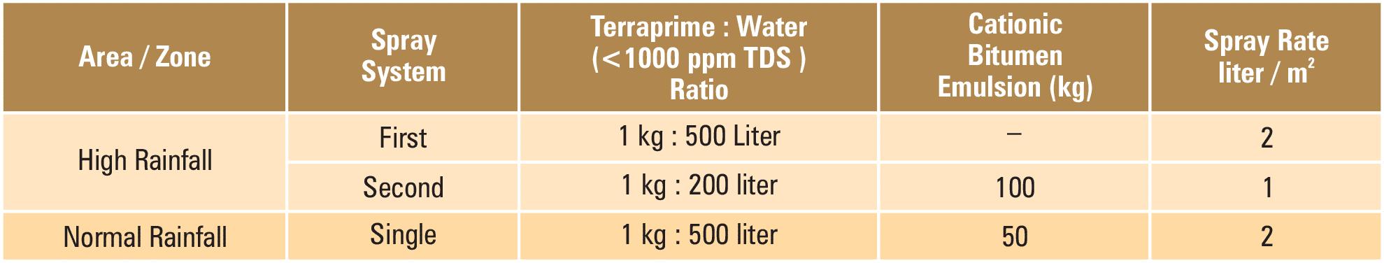 terraprime-dosage